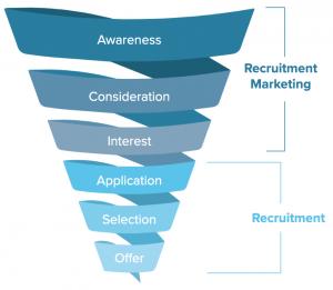 intalents-recruitment-marketing-funnel